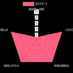 カリテコの比較評価のグラフ