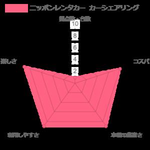 ニッポン カーシェアリングのレンタカーの比較評価のグラフ