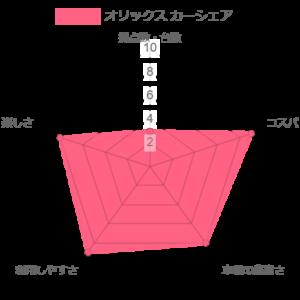 オリックスカーシェアの比較評価グラフ