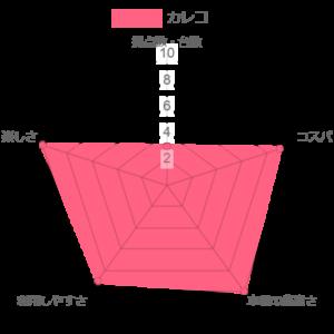 カレコの比較評価のグラフ