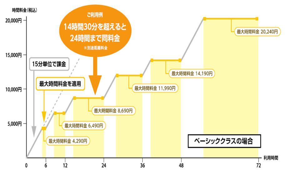 「最大利用料金制」の説明図(タイム24のリリースから転載。この画像をクリックすると、転載元のリリースが別画面で表示されます)