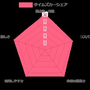 タイムズカーシェアの比較評価グラフ