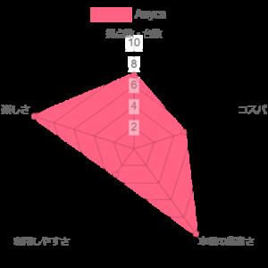 Anycaの比較評価のグラフ