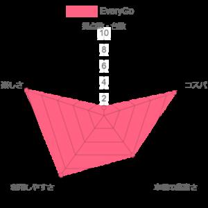 EveryGoの比較評価のグラフ