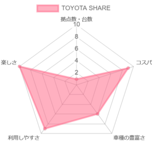 TOYOTA SHAREの比較評価のグラフ
