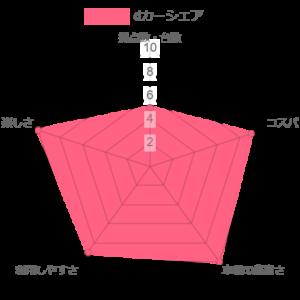 dカーシェアの比較評価のグラフ
