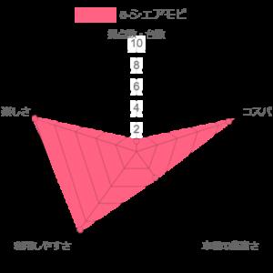 e-シェアモビの比較評価のグラフ