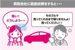 ユーカーパック説明図1)車一括査定の場合2