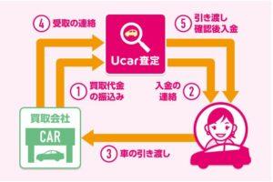 ユーカーパック説明図2)ユーカーパックの場合2
